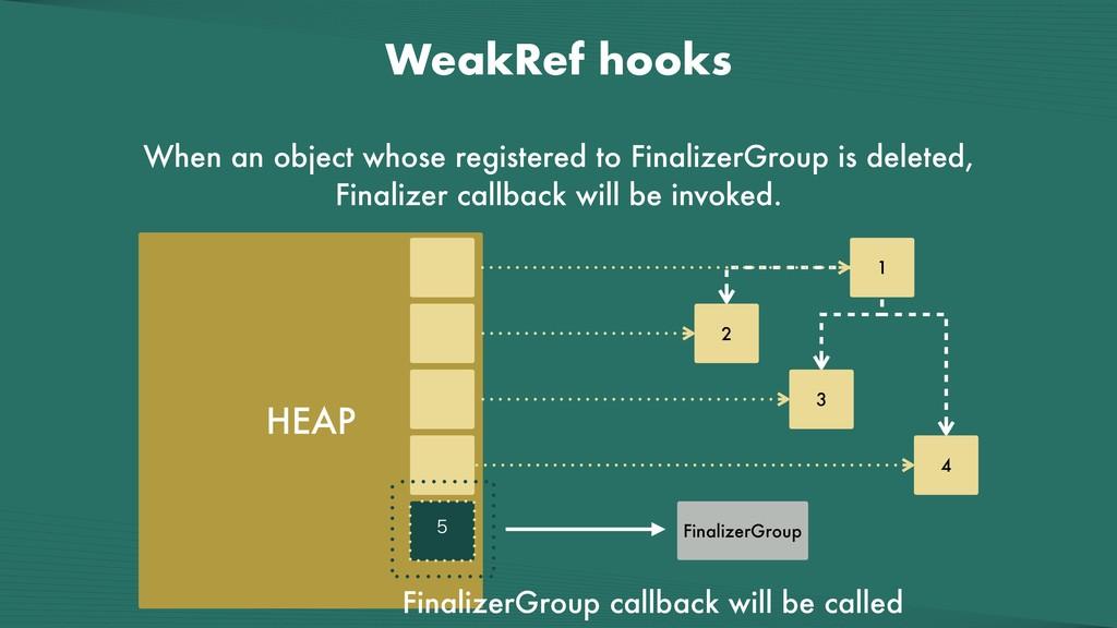 WeakRef hooks When an object whose registered t...