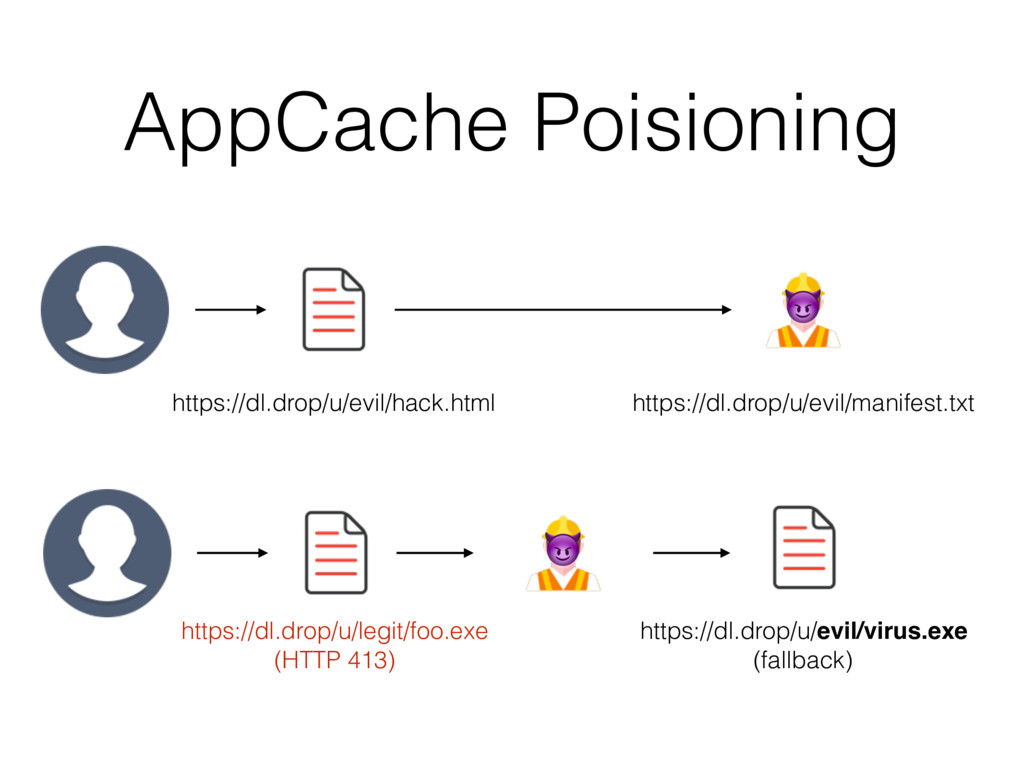 AppCache Poisioning https://dl.drop/u/evil/hack...