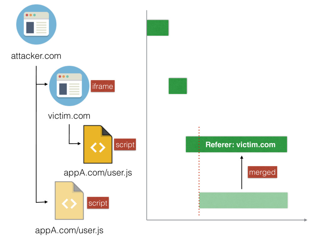 attacker.com victim.com appA.com/user.js appA.c...