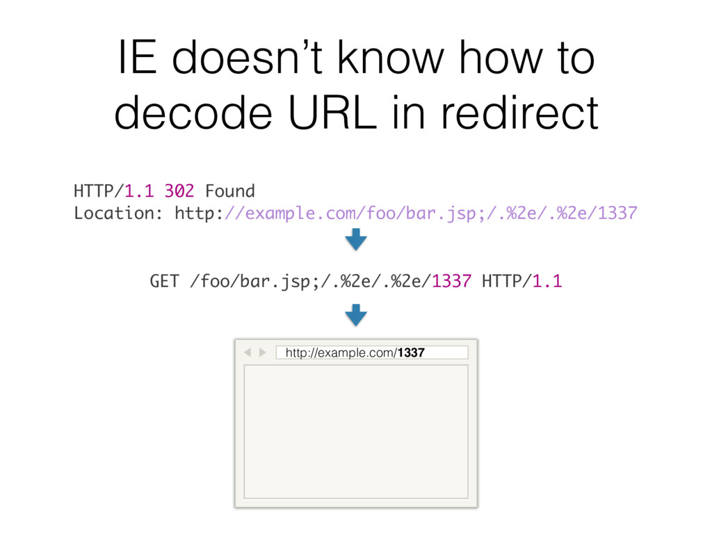 IE doesn't know how to decode URL in redirect H...