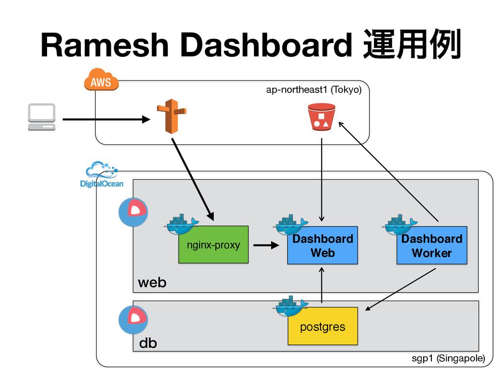 Ramesh Dashboard ӡ༻ྫ ap-northeast1 (Tokyo) ngin...
