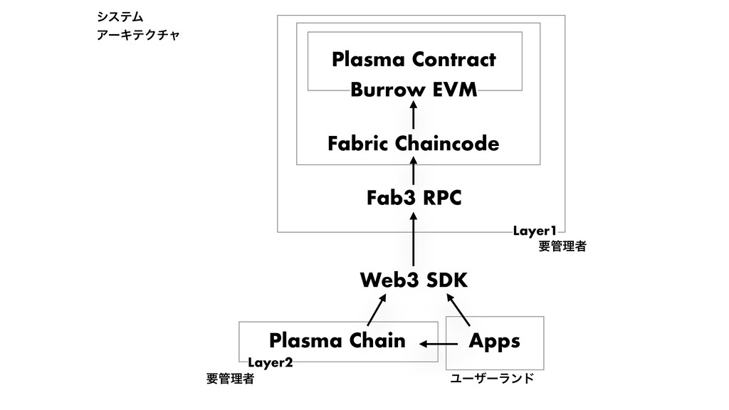 Fab3 RPC Burrow EVM Fabric Chaincode Web3 SDK P...