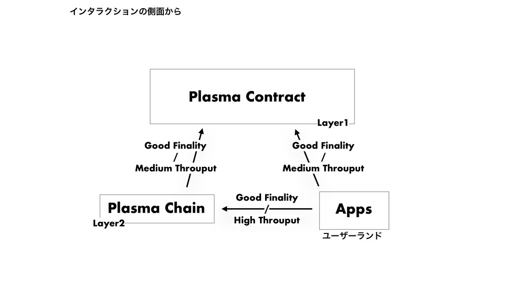 Plasma Contract Plasma Chain Apps Ϣʔβʔϥϯυ Layer...