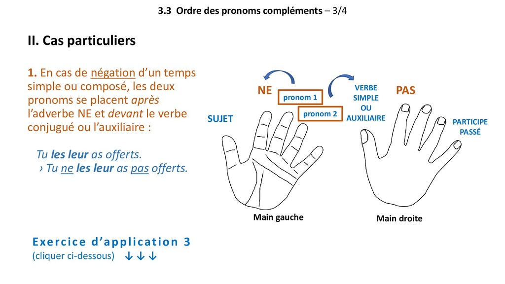 3.3 Ordre des pronoms compléments – 3/4 II. Cas...