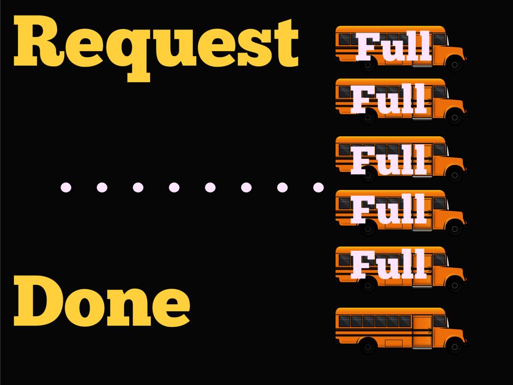 Request Done Full Full Full Full Full ........