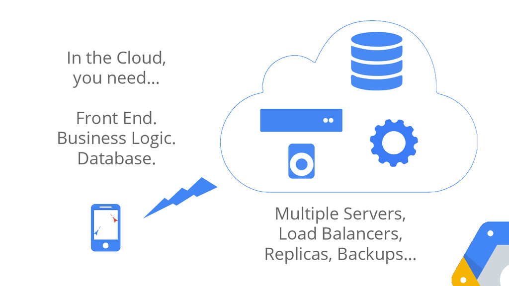 In the Cloud, you need… Front End. Business Log...