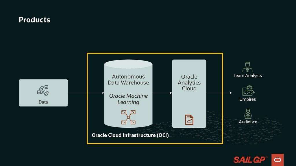 Products Autonomous Data Warehouse Oracle Machi...