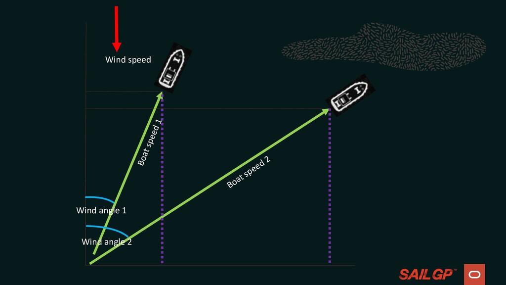 Wind speed Wind angle 1 Boat speed 1 Wind angle...