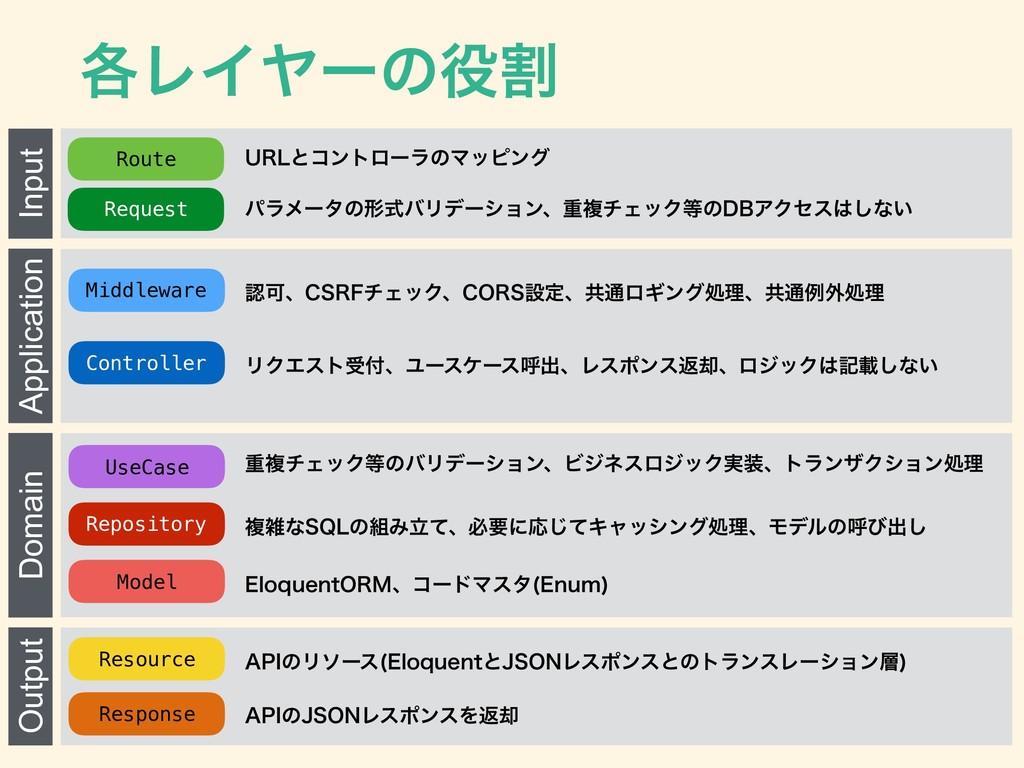֤ϨΠϠʔͷׂ Input Application Domain Output Route ...
