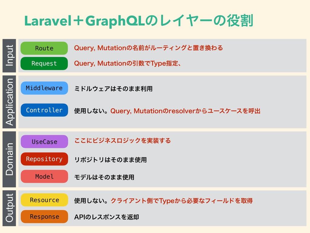 LaravelʴGraphQLͷϨΠϠʔͷׂ Input Application Domai...