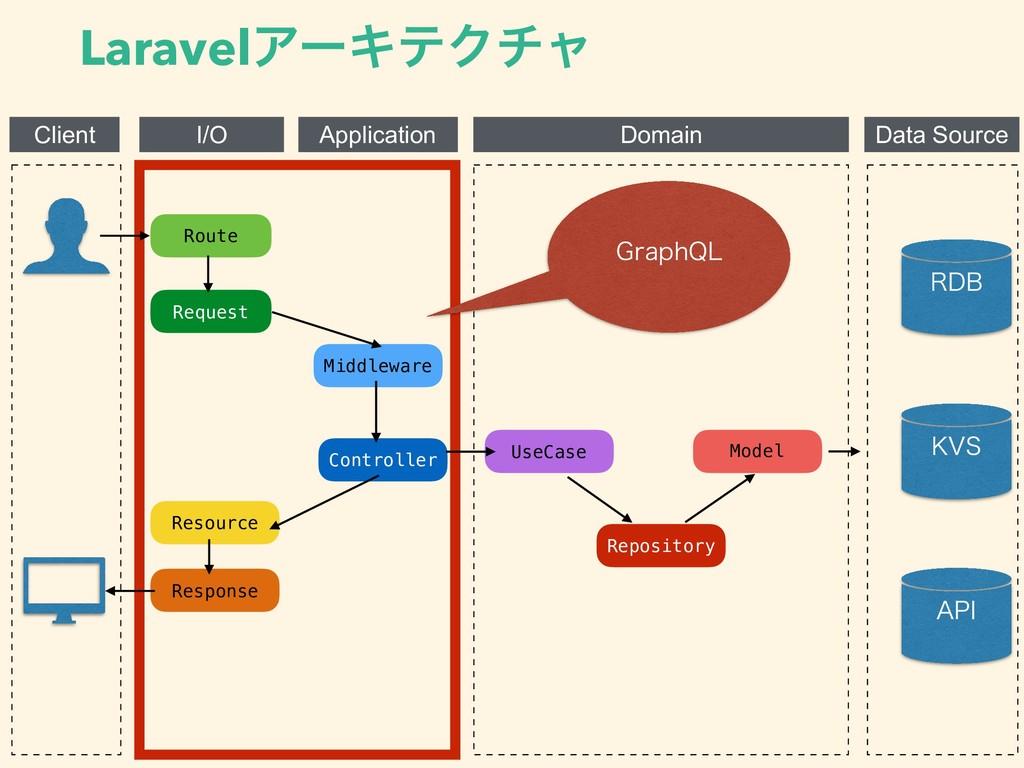 LaravelΞʔΩςΫνϟ Client I/O Application Domain Da...