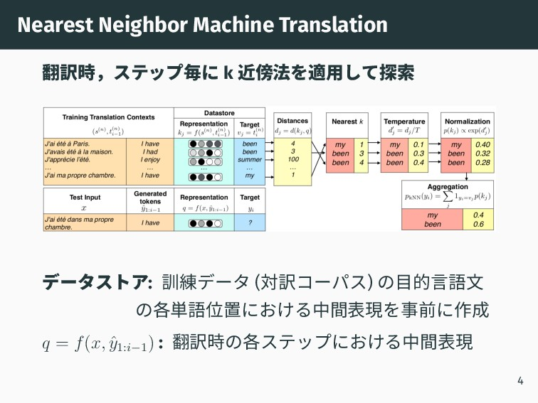 Nearest Neighbor Machine Translation 翻訳時,ステップ毎に...