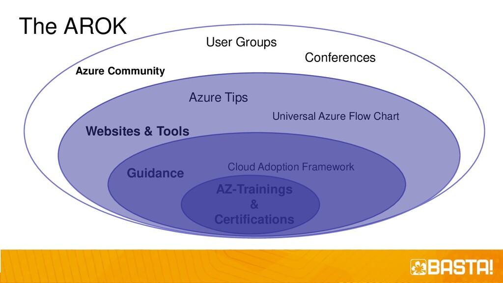 The AROK AZ-Trainings & Certifications Universa...