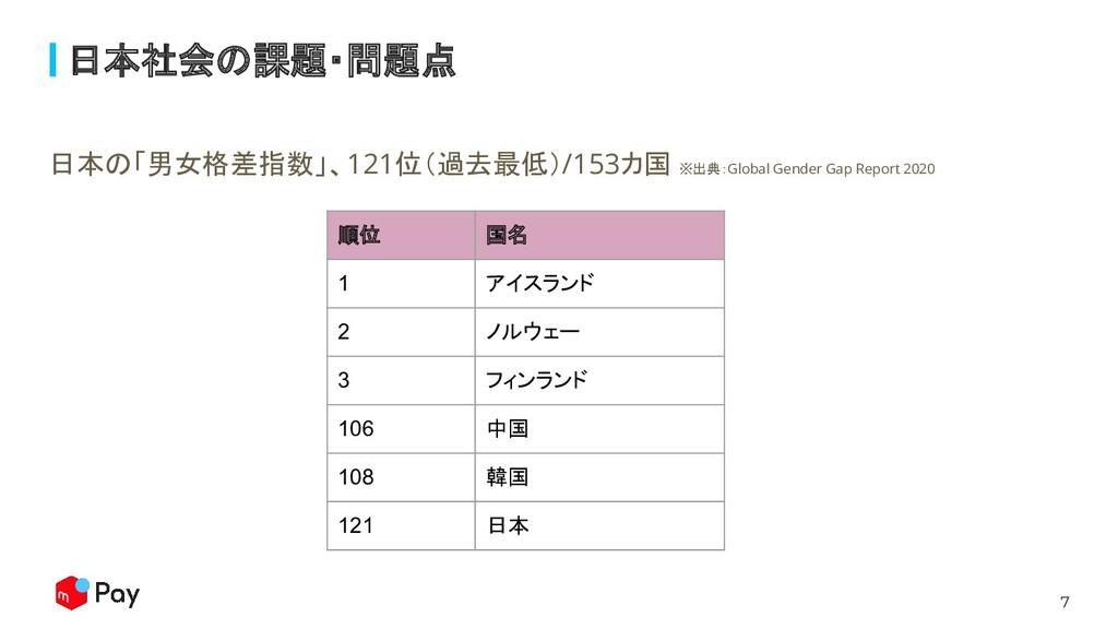 7 日本社会の課題・問題点 日本の「男女格差指数」、121位(過去最低)/153カ国 ※出典:...