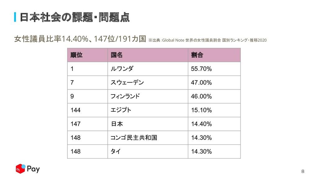 8 日本社会の課題・問題点 女性議員比率14.40%、147位/191カ国 ※出典:Globa...
