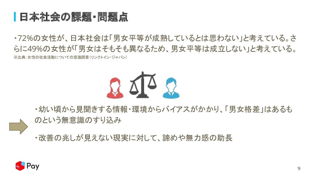 9 日本社会の課題・問題点 ・72%の女性が、日本社会は「男女平等が成熟しているとは思わない」...