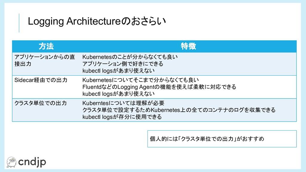 方法 特徴 アプリケーションからの直 接出力 Kubernetesのことが分からなくても良い ...