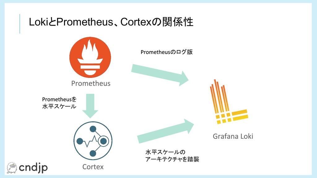 LokiとPrometheus、Cortexの関係性 のログ版 を 水平スケール 水平スケール...