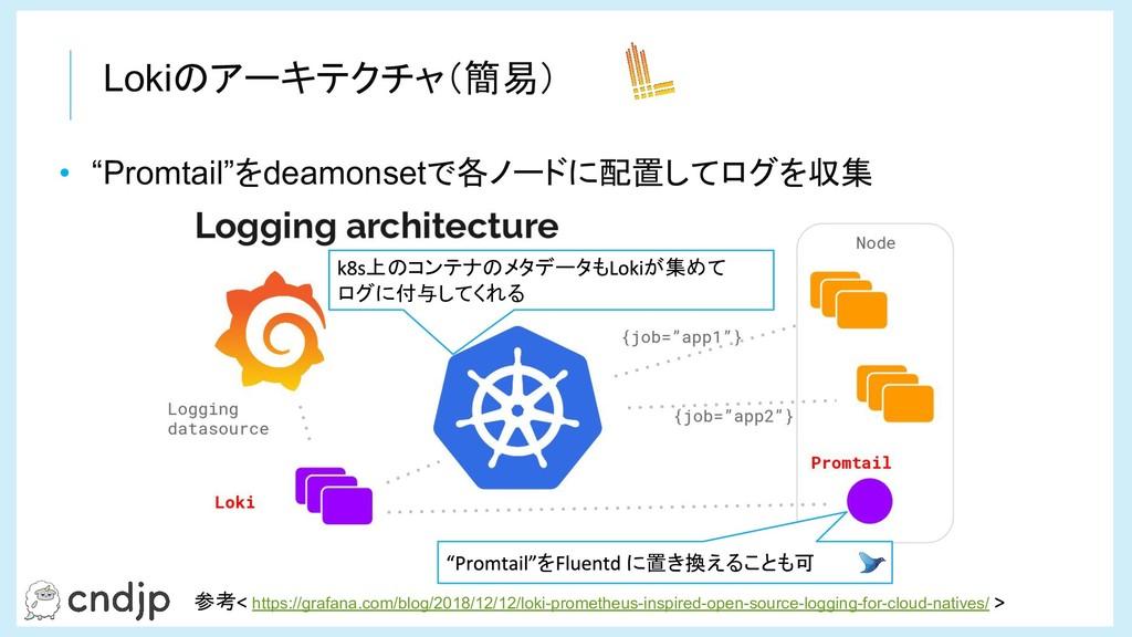 """Lokiのアーキテクチャ(簡易) • """"Promtail""""をdeamonsetで各ノードに配置..."""