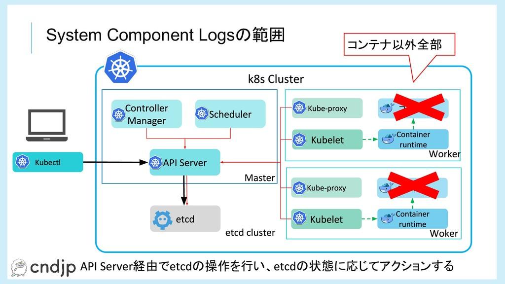 コンテナ コンテナ System Component Logsの範囲 経由で の操作を行い、 ...