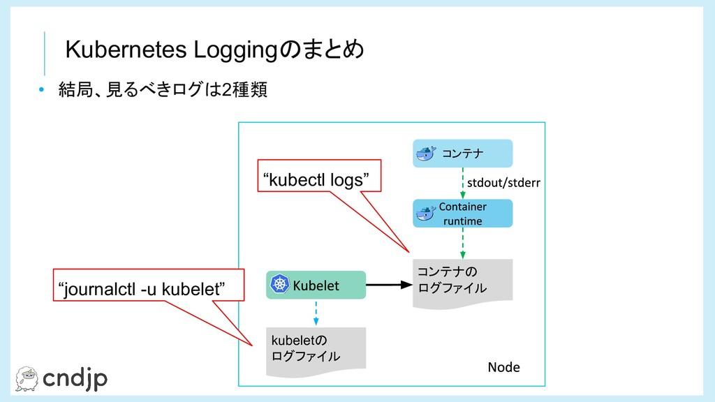 """• 結局、見るべきログは2種類 コンテナの ログファイル コンテナ """"kubectl logs..."""