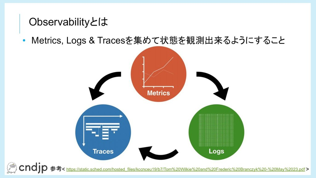 Observabilityとは 参考 https://static.sched.com/hos...