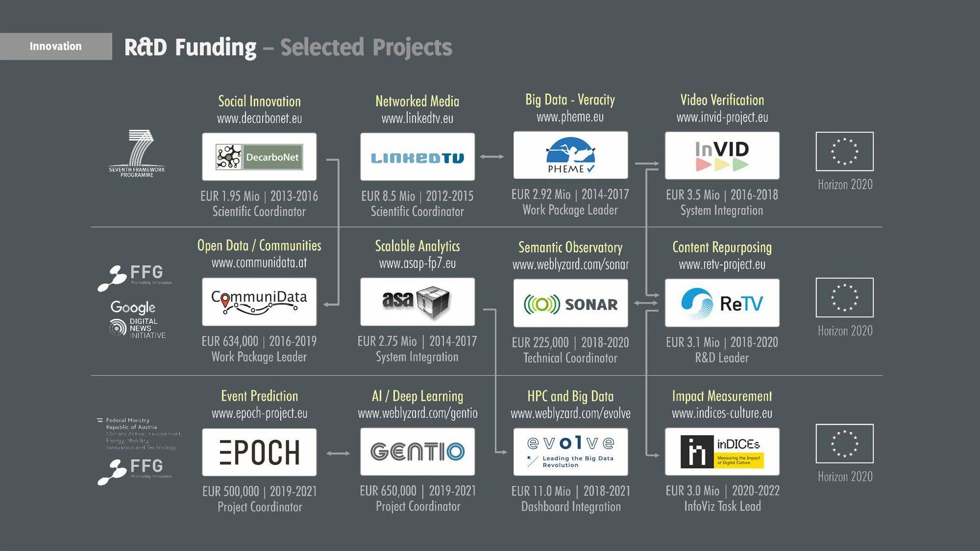 23 News Media Coverage – webLyzard Projects Com...