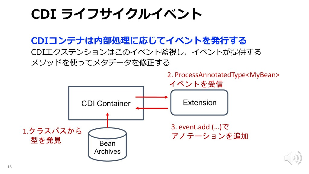 C 13 CDI Container Bean Archives 1.   ...