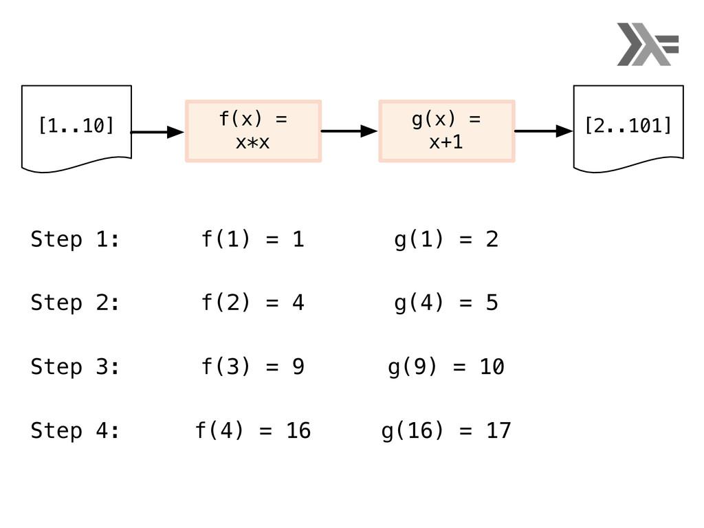 [1..10] f(x) = x*x g(x) = x+1 [2..101] f(1) = 1...