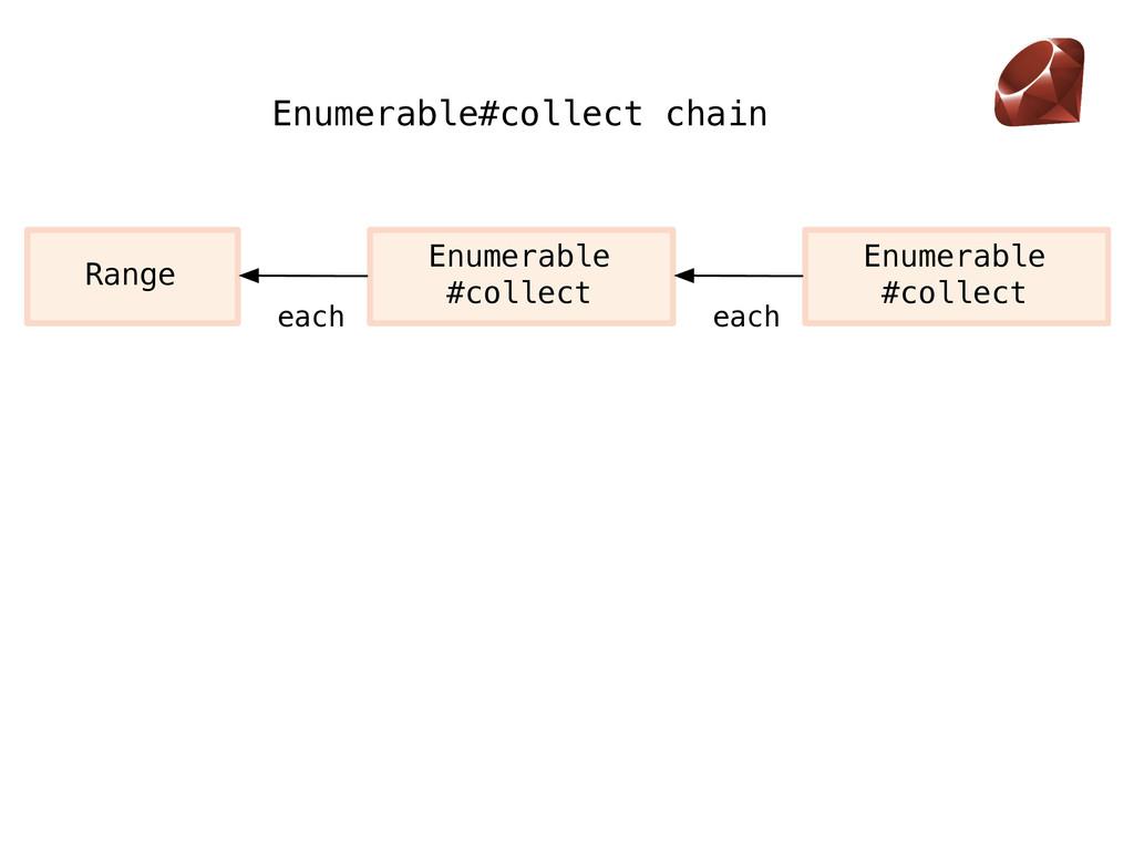 each Range Enumerable #collect each Enumerable ...