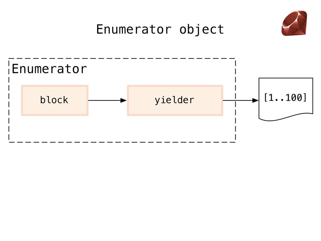 Enumerator object Enumerator [1..100] block yie...
