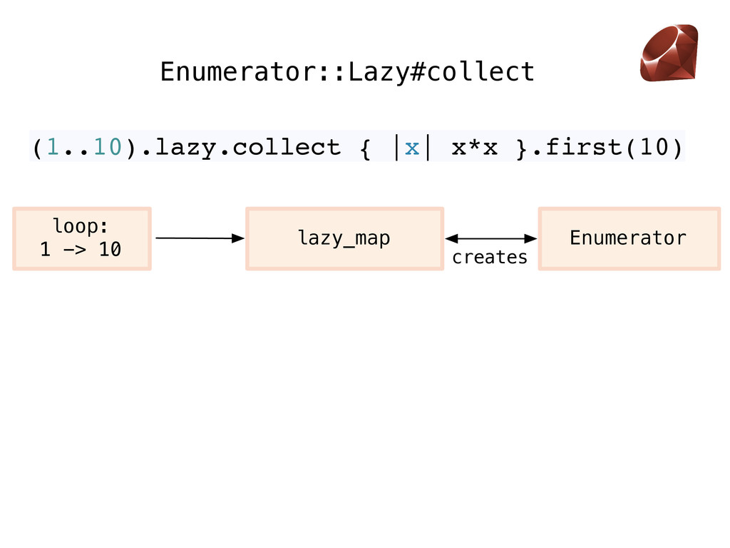 Enumerator::Lazy#collect Enumerator creates loo...
