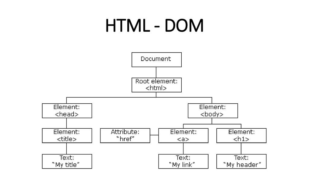 HTML - DOM