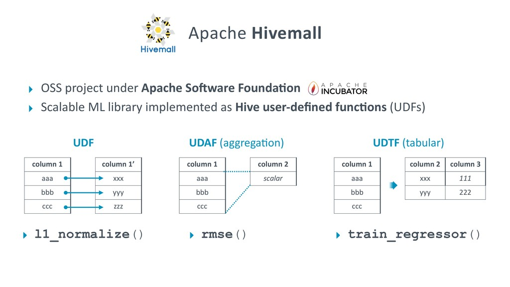 ‣ OSS project under Apache SoLware Founda;on ‣ ...