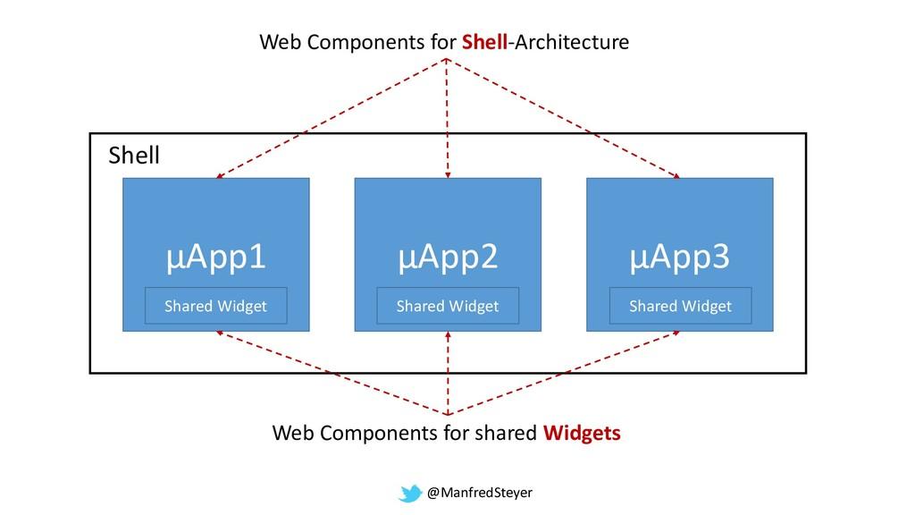 @ManfredSteyer µService µApp3 µApp2 µApp1 Shell...