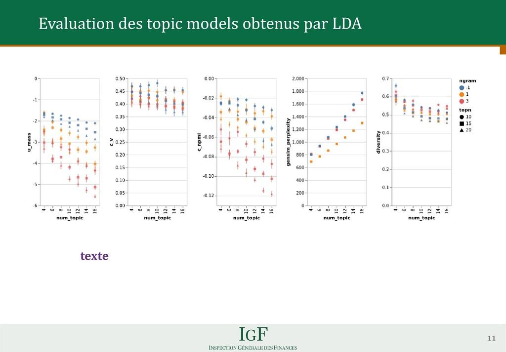 11 Evaluation des topic models obtenus par LDA ...