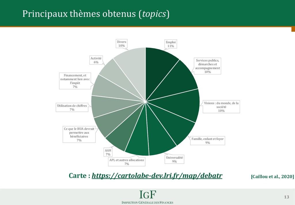 13 Principaux thèmes obtenus (topics) Carte : h...