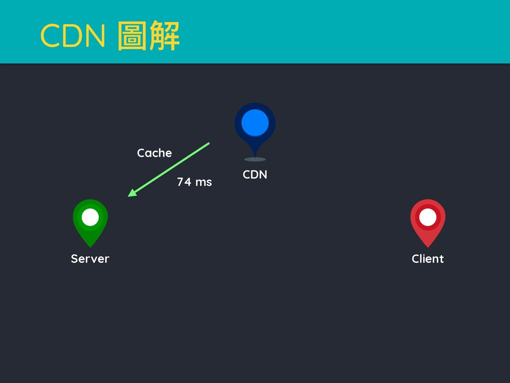 CDN 瑽薹 Cache 74 ms CDN Client Server