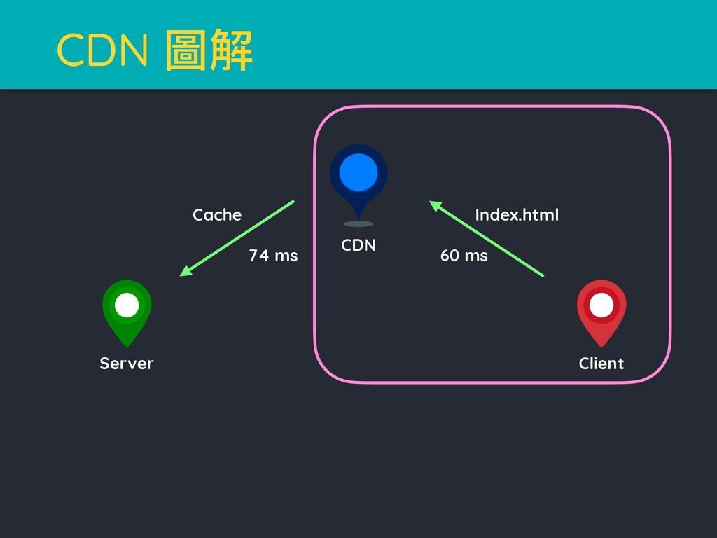 CDN 瑽薹 Cache 74 ms Index.html 60 ms CDN Client ...