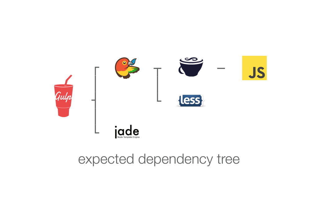 ┌ │ ┤ │ └ ┬ │ └ ─ expected dependency tree