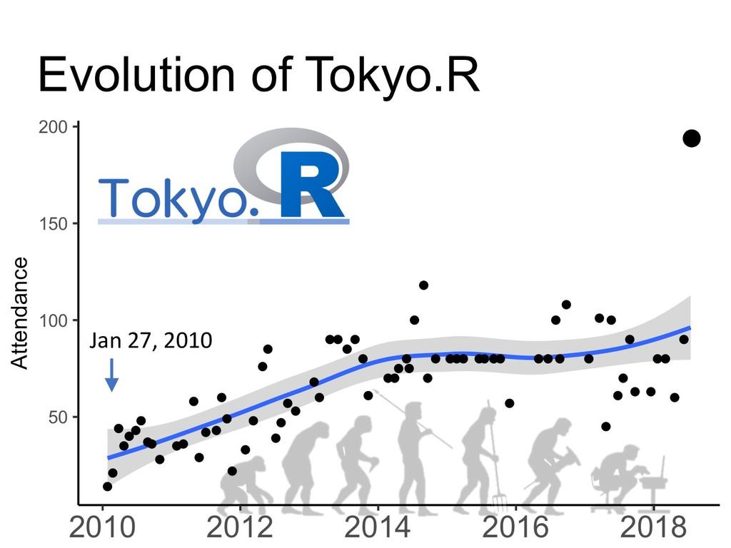 Evolution of Tokyo.R Jan 27, 2010