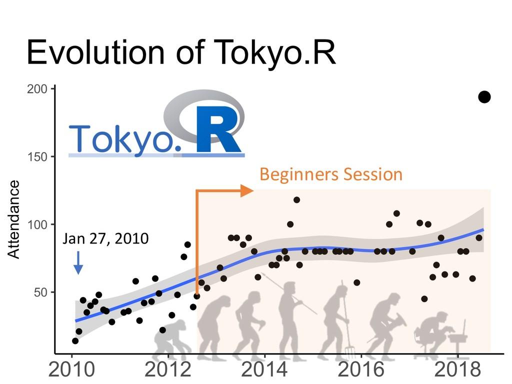 Evolution of Tokyo.R Jan 27, 2010 Beginners Ses...