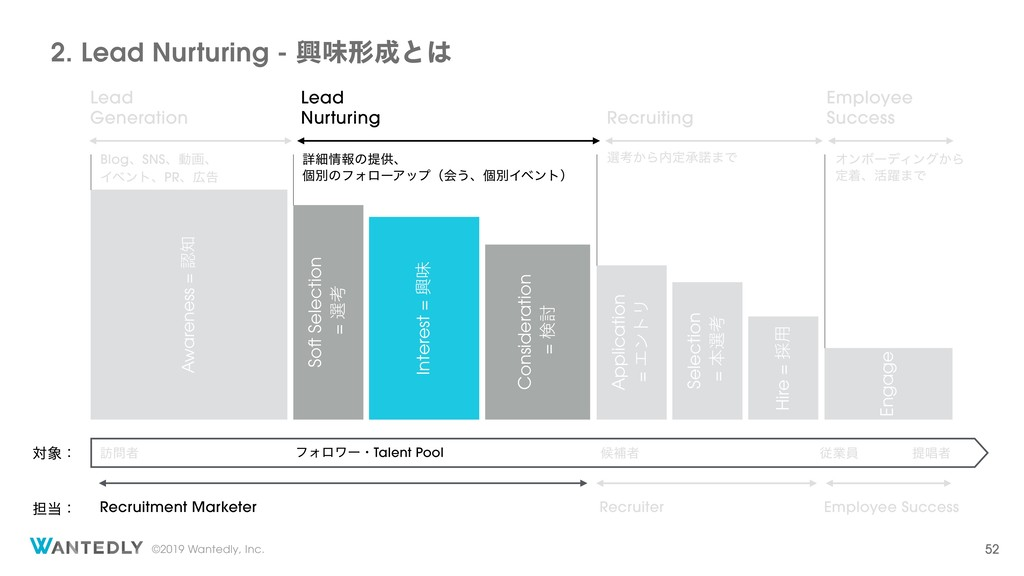 ©2019 Wantedly, Inc. 2. Lead Nurturing - ڵຯܗͱ...
