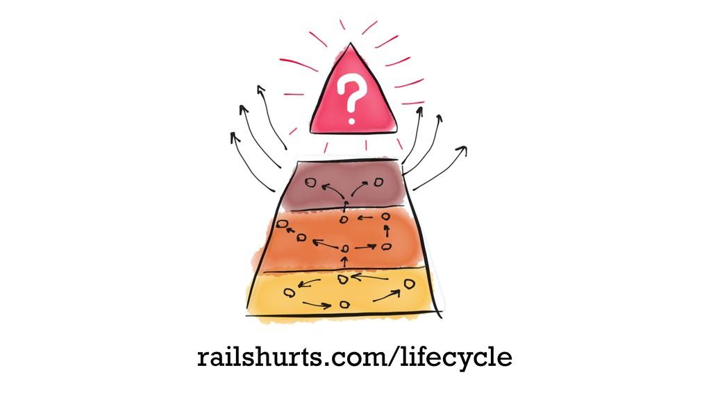 railshurts.com/lifecycle