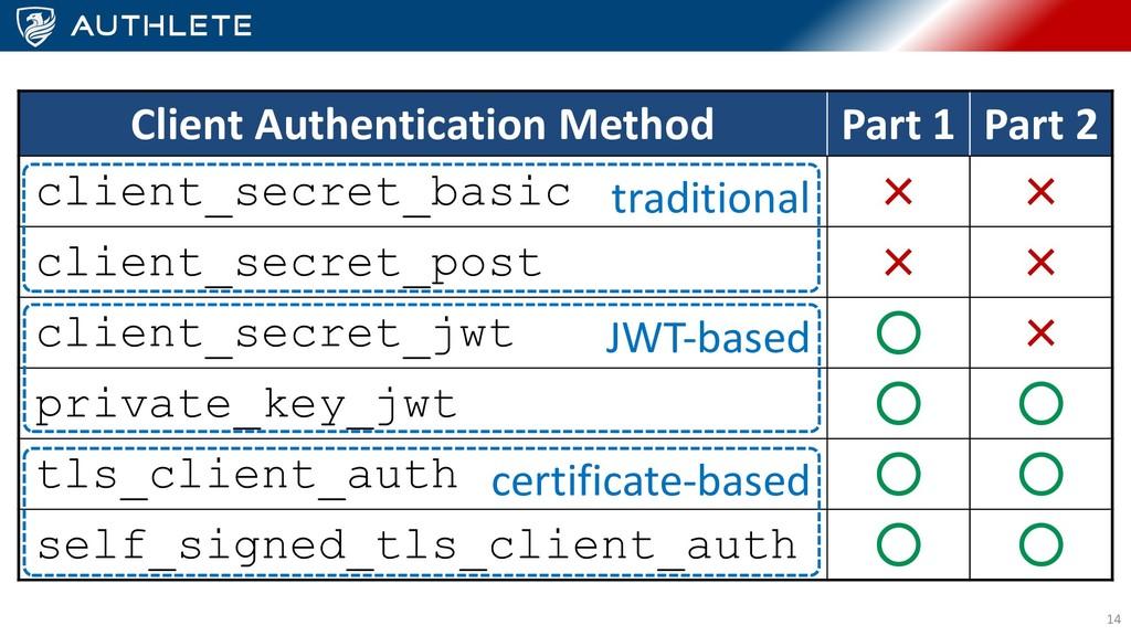 14 Client Authentication Method Part 1 Part 2 c...