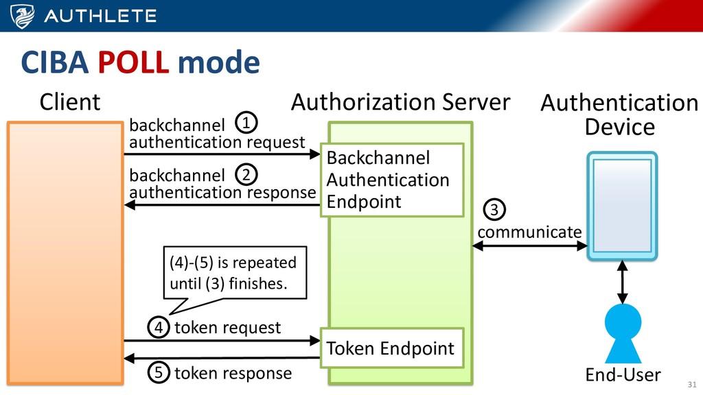 31 Authorization Server Client Backchannel Auth...