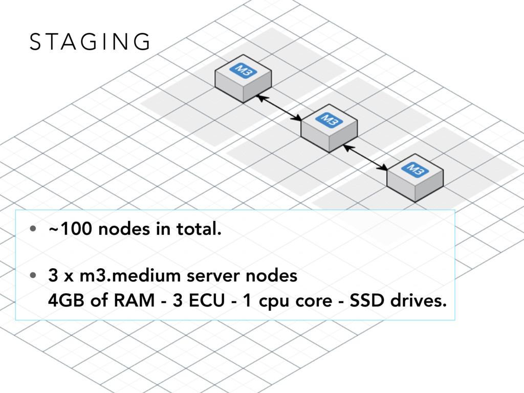 S TA G I N G • ~100 nodes in total. • 3 x m3.me...