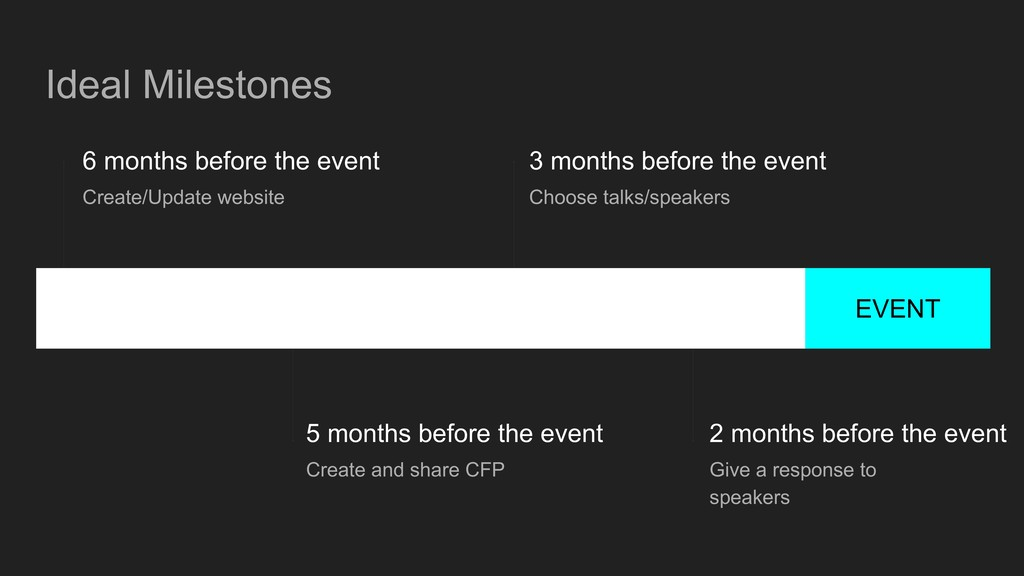 Ideal Milestones EVENT 6 months before the even...