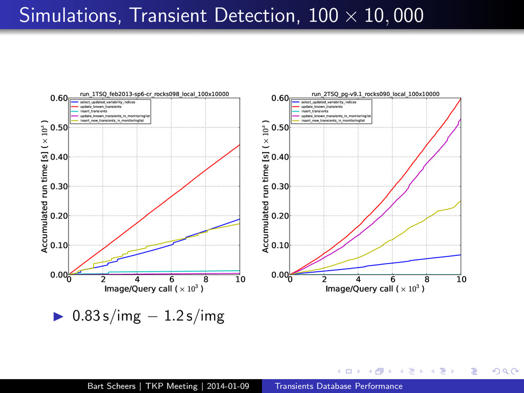 Simulations, Transient Detection, 100 × 10 , 00...