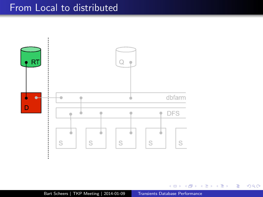 From Local to distributed Bart Scheers | TKP Me...